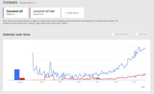 Google trend's graph of coconut oil compared to coconut oil hair
