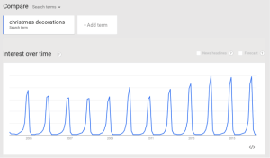 Google trend's graph of christmas decorations